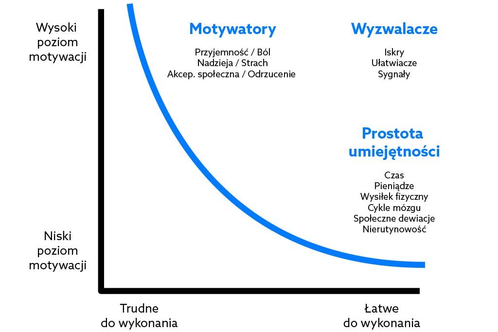 FBM The Fogg Beheviour Model wykres PL motywacja