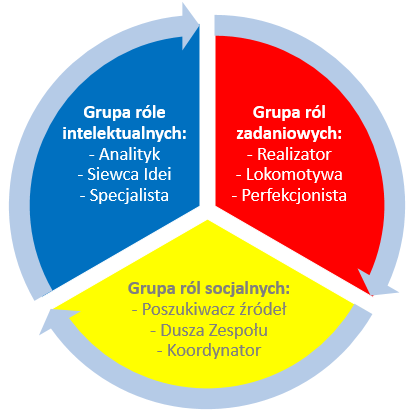 role w zespole, grupy ról zespołowych Belbina